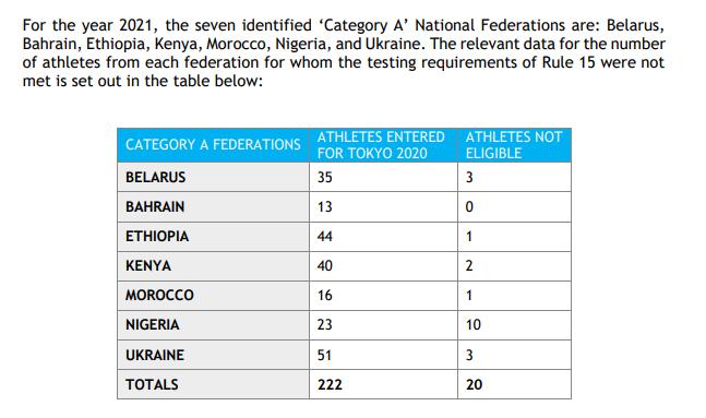 Список забаненных спортсменов