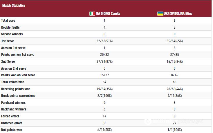 Статистика в матче Джорджи - Свитолина