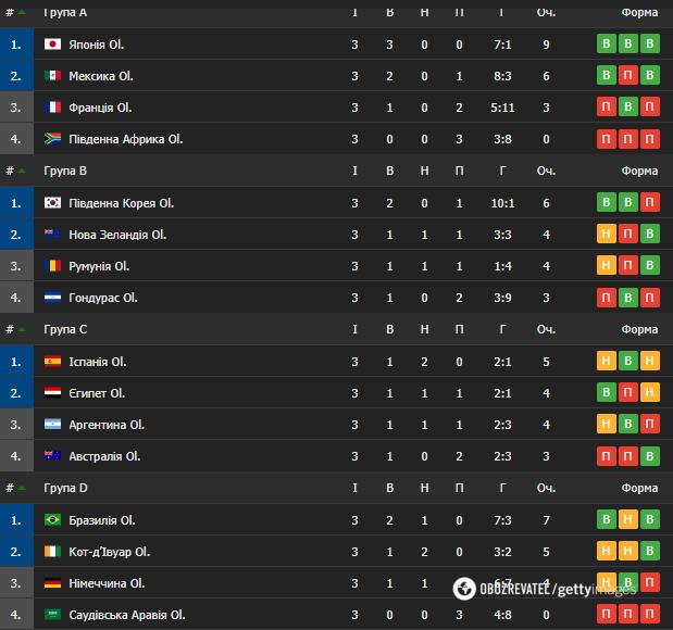 Підсумкові таблиці групового турніру
