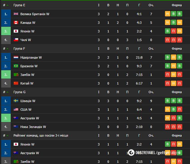 Підсумкові таблиці групового турніру серед жінок