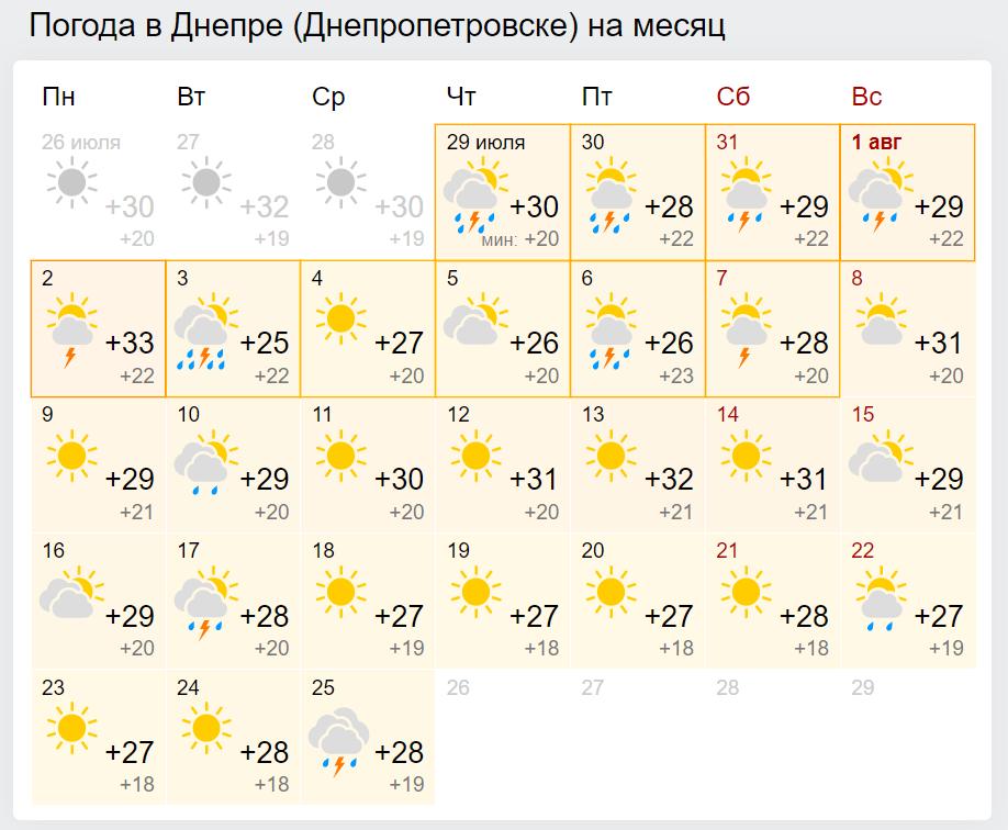 Погода в Днепре в августе.