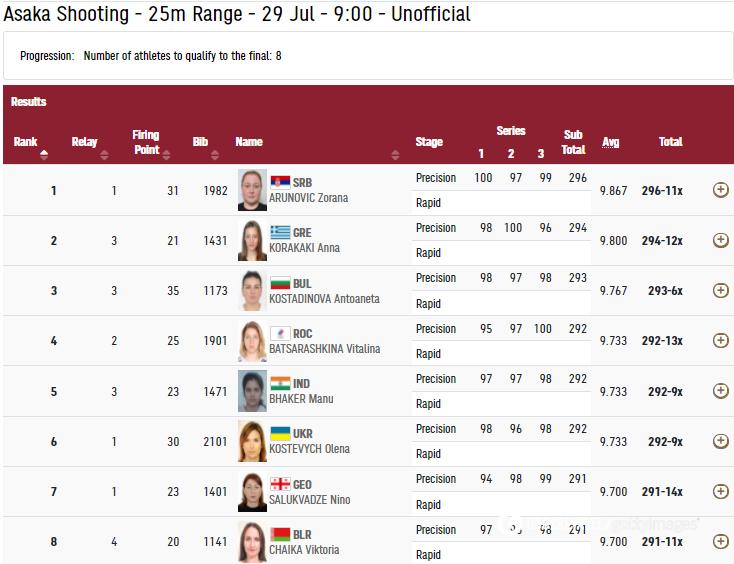 Олена Костевич посіла 6-те місце в першій вправі