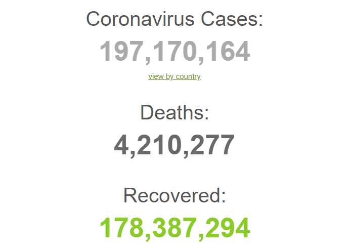 З початку пандемії померли понад 4,2 млн.