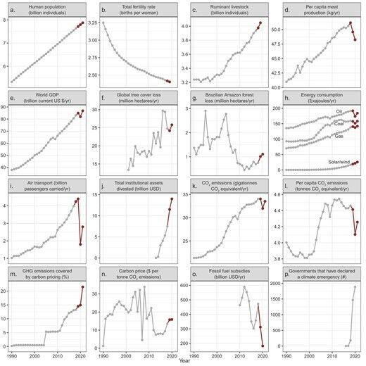Временные ряды глобальной деятельности человека, связанной с климатом