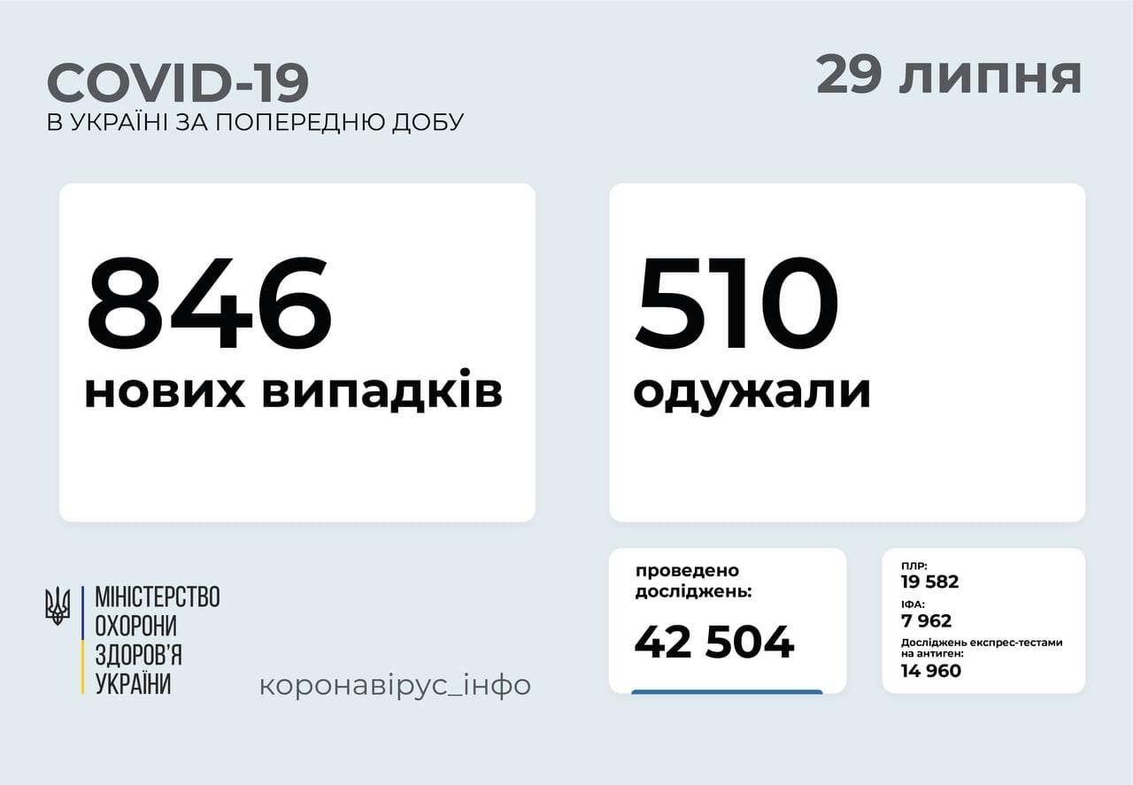 В Україні за добу захворіли 846 осіб.