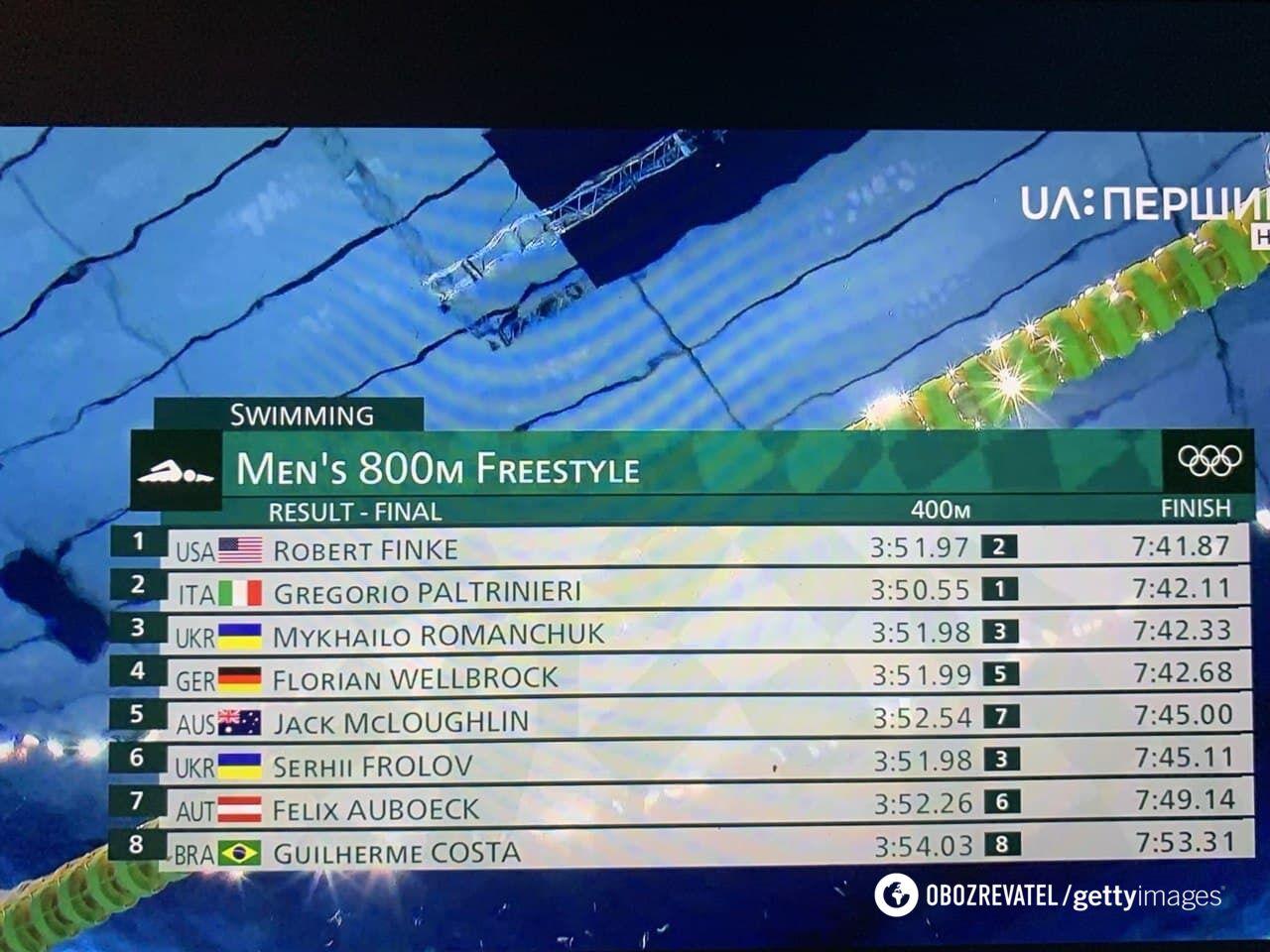Результаты заплыва на 800 метров вольным стилем