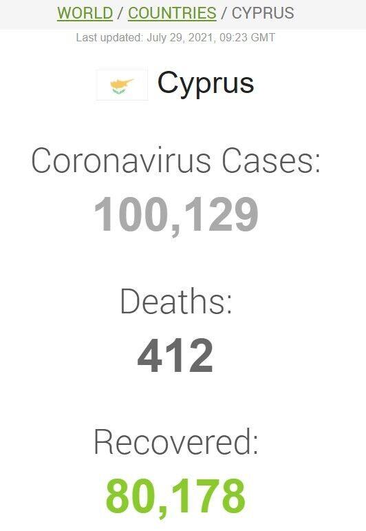 Дані щодо коронавірусу на Кіпрі