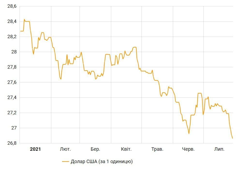 Як змінювався курс долара