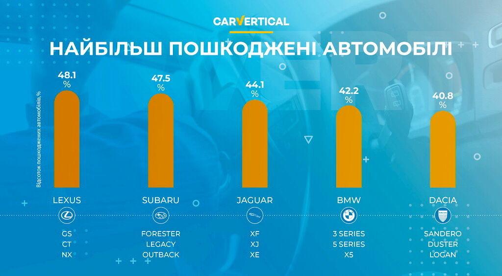 Топ-5 автомобилей, которые чаще попадают в ДТП