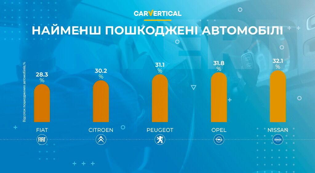 Топ-5 автомобилей, которые почти не попадают в ДТП