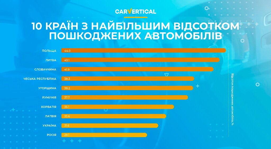 10 стран с наибольшим процентом поврежденных автомобилей