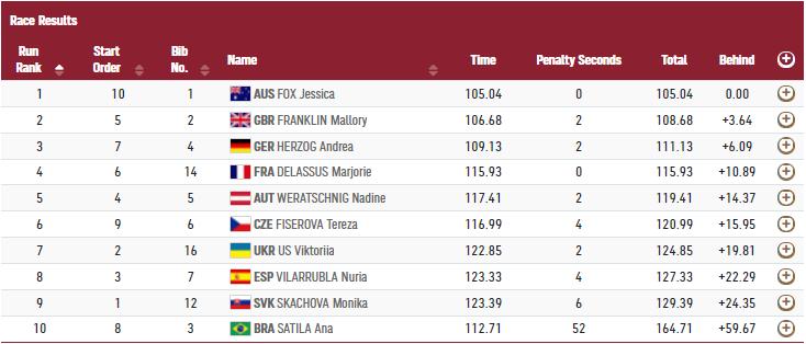 Вікторія Ус фінішувала на сьомому місці в історичному фіналі Олімпійських ігор