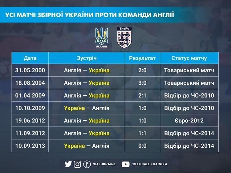 Історія зустрічей України та Англії.