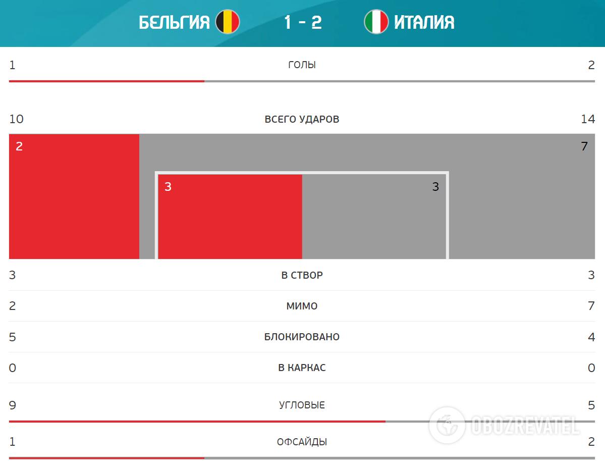 Бельгія - Італія. Статистика матчу.
