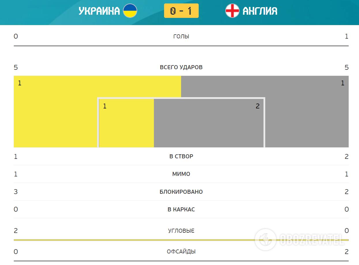 Україна - Англія. Статистика першого тайму.