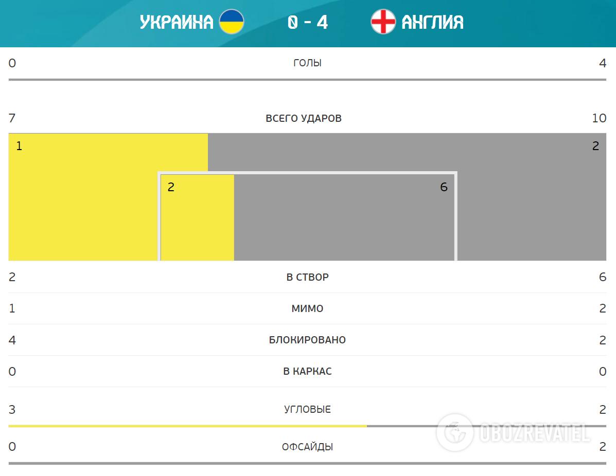Україна - Англія. Статистика матчу.