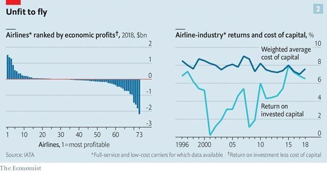 Що чекає світову авіагалузь після пандемії: коли повністю відновляться подорожі
