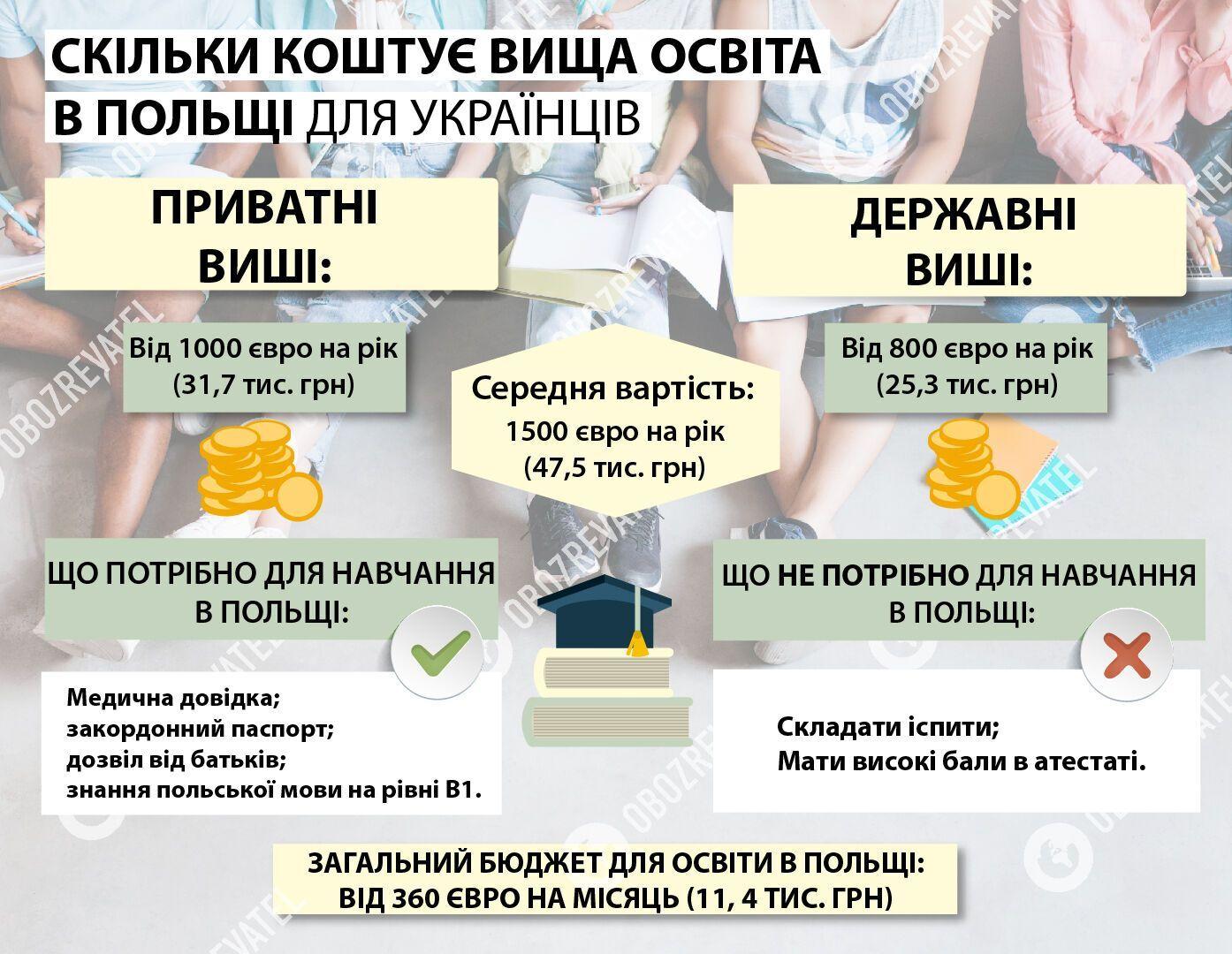 Вищу освіту в Польщі дешевше отримувати в державних навчальних закладах