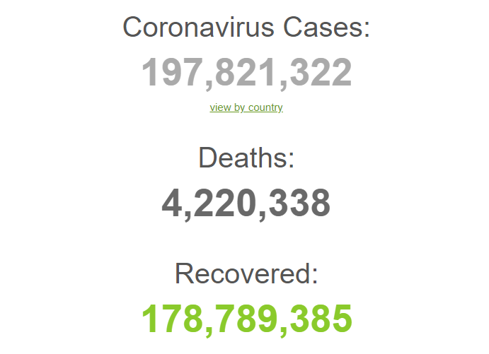 З початку пандемії заразилися 197,8 млн осіб.