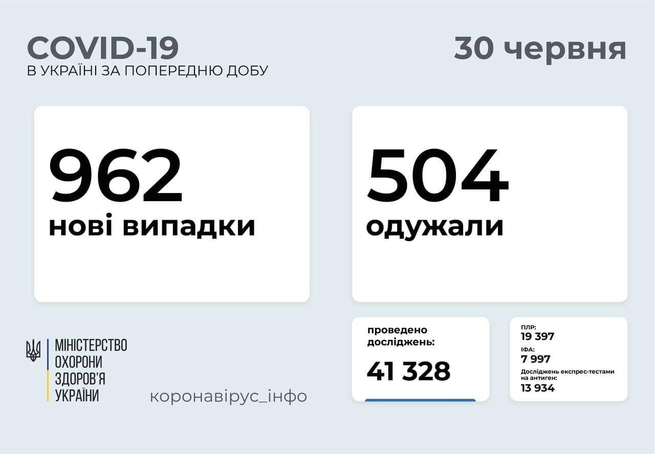 Коронавірусом заразилися 962 людини за добу.