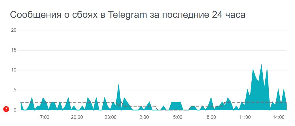 Ошибки в Telegram