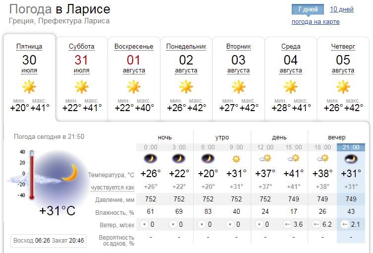 У великих містах прогнозують 40-градусну спеку протягом щонайменше тижня
