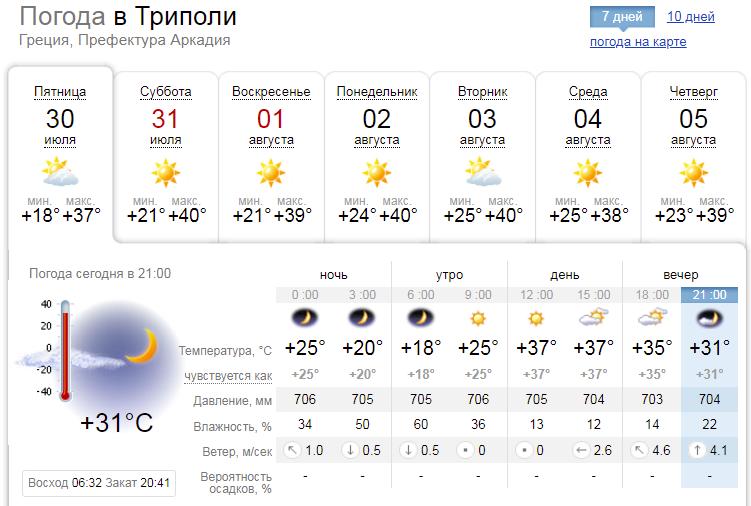 Температура буде триматися на високих показниках