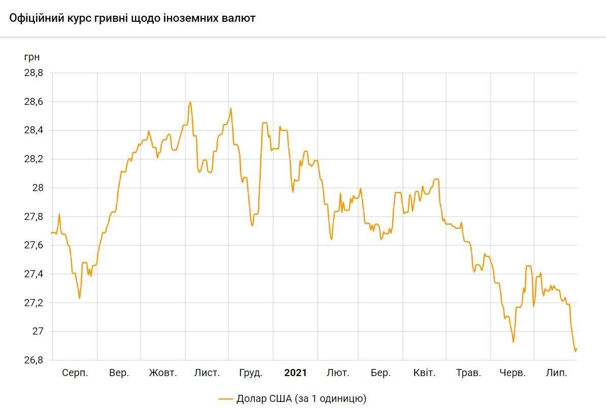 Курс долара в Україні буде знижуватися