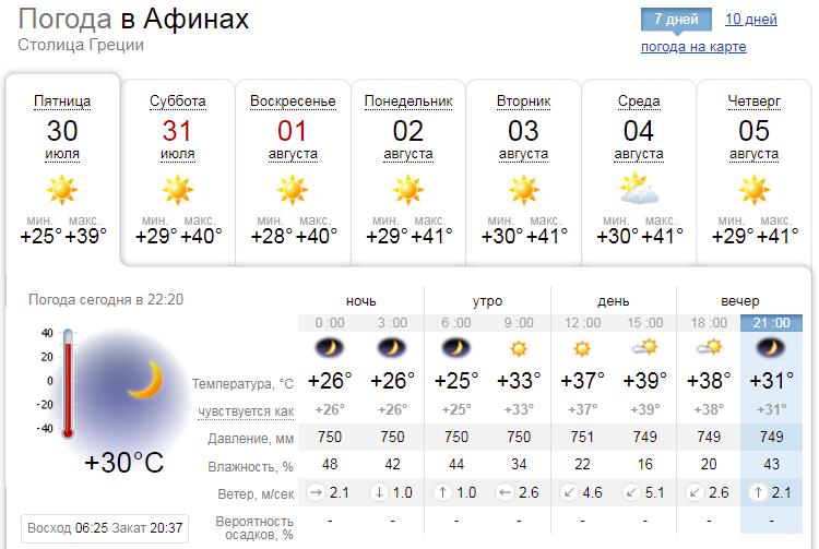 Погода в Афінах