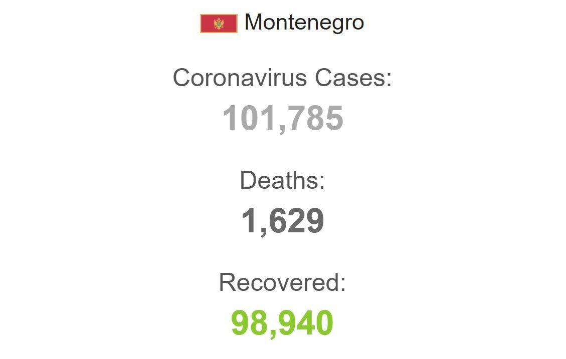 Коронавирус в Черногории.