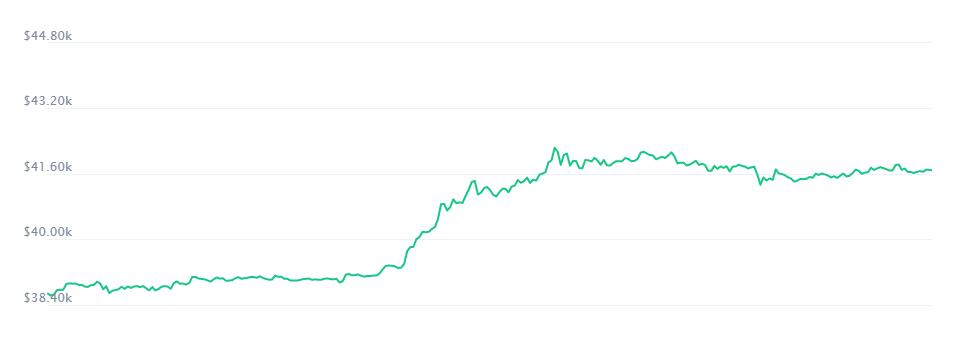 Среднерыночная стоимость биткоина выросла до 41,7 тысячи долларов
