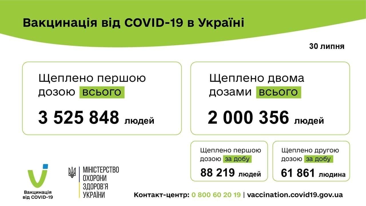 В Україні повністю вакцинували понад 2 млн осіб.