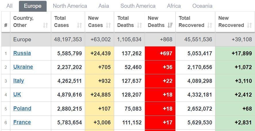 Смертність у Європі.