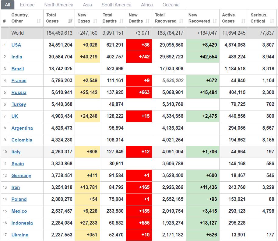 Рейтинг країн за кількістю нових випадків за добу.