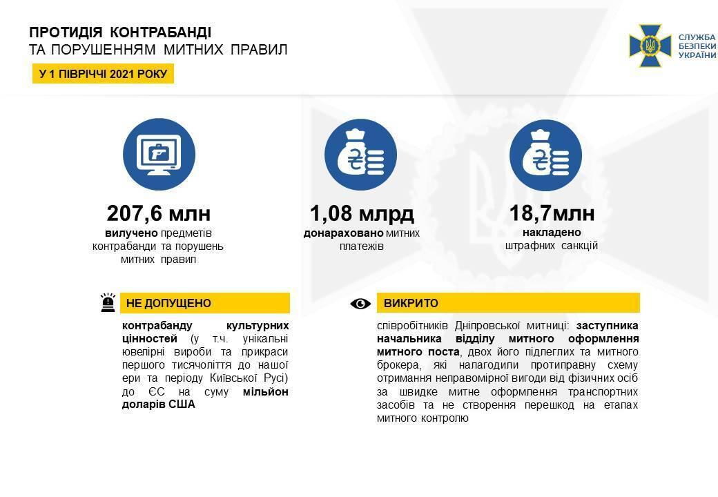 Служба безпеки України заблокувала активи 174 компаній, які потрапили під санкції Ради нацбезпеки і оборони