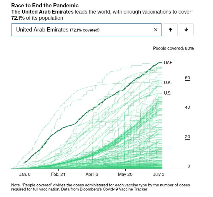 Вакцинація від коронавірусу в ОАЕ.