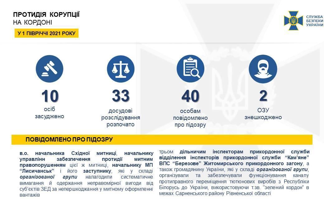 У межах протидії корупції на митному кордоні СБУ розпочала 33 досудові розслідування