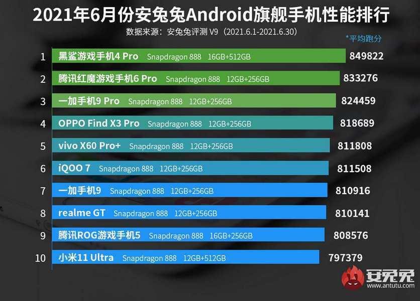 Список мощных Android-смартфонов