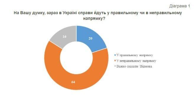 64% граждан считают, что дела в стране идут в неправильном направлении