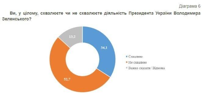 52,7% не одобряют деятельность президента
