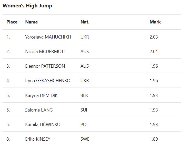 Результати стрибки у висоту