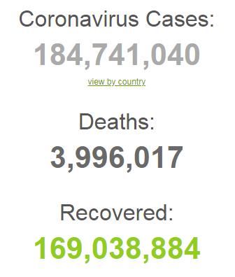 В мире зафиксировано 184 млн случаев COVID-19.