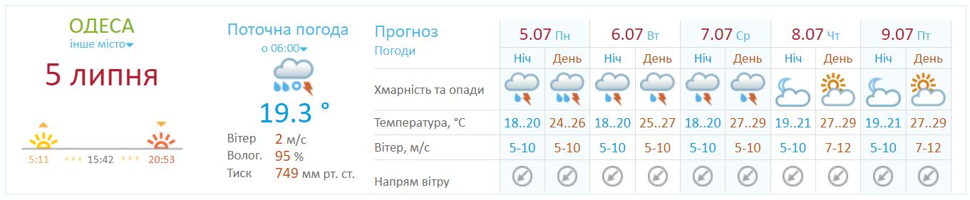 Погода в Украине 5 июля.