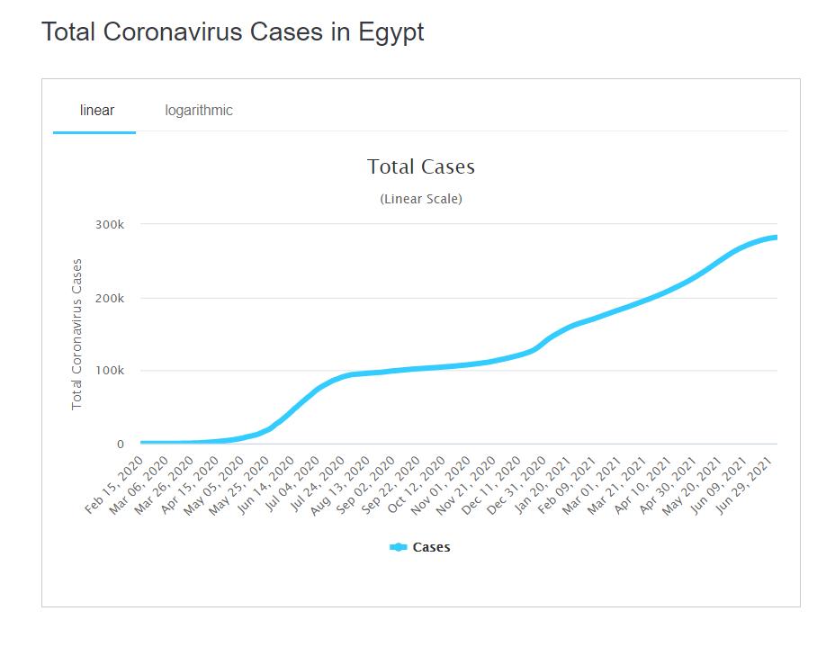 Заболеваемость коронавирусом.