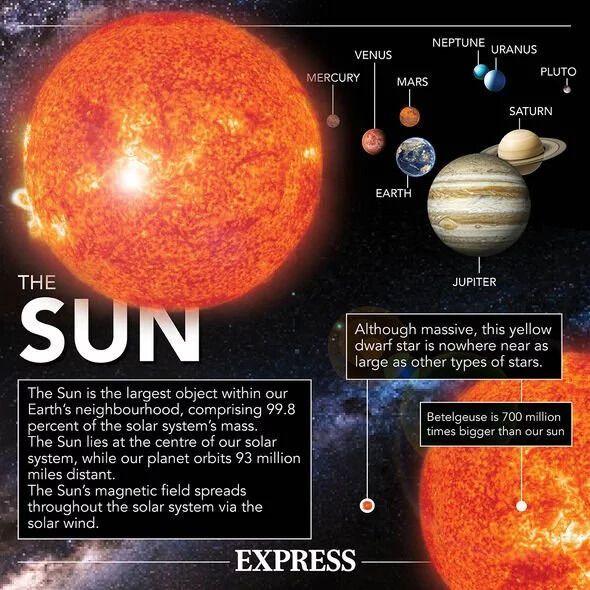Факти про зірку в Сонячній системі
