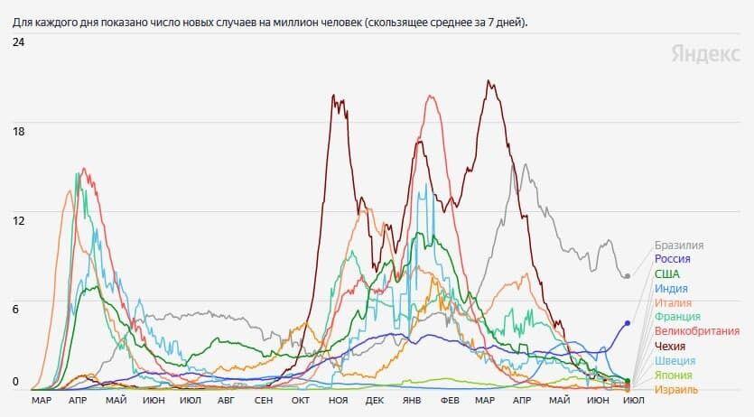 Количество смертей от COVID по странам.