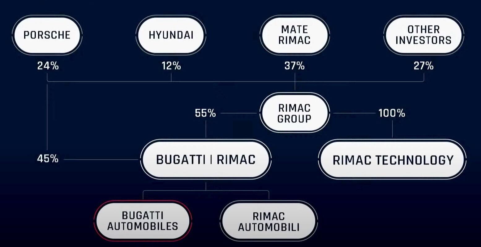 Відповідно до документа 55% частки у СП Bugatti Rimac належатимуть компанії Rimac Group, а 45% – Porsche