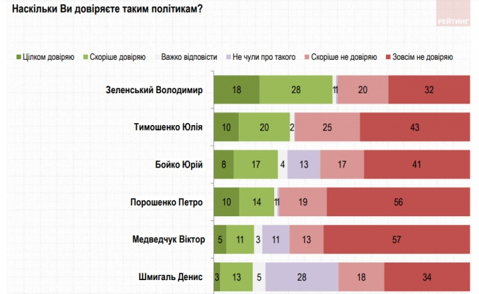 Зеленскому доверяют 46% опрошенных, а Тимошенко – 30%