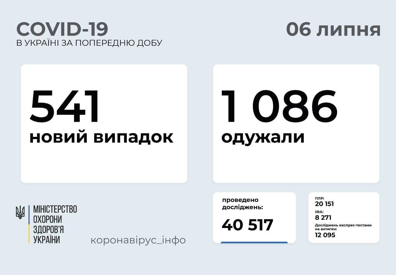 За добу в Україні захворіла 541 особа.
