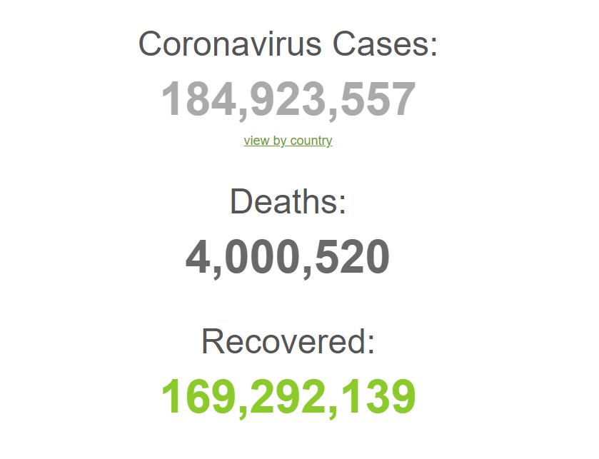 З початку пандемії заразилися майже 185 млн осіб.